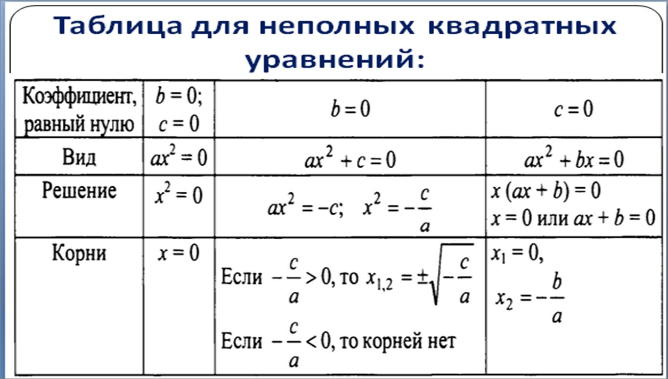 Обобщенная схема горнера компьютерная алгебра